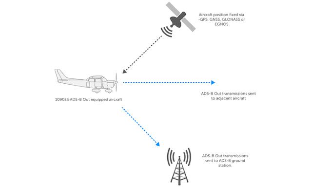 ADSB Diagram