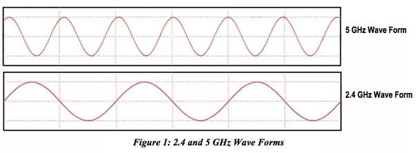 Perbedaan frekuensi 2.4Ghz dan 5Ghz