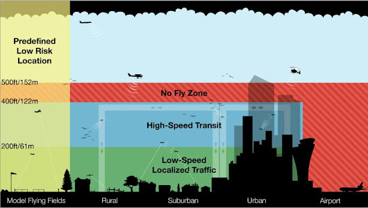 Amazon Proposes Drones-Only Airspace to Facilitate High-Speed Delivery