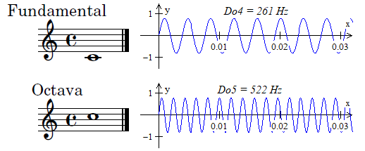 Intervalo de octava en frecuencia y en notación musical