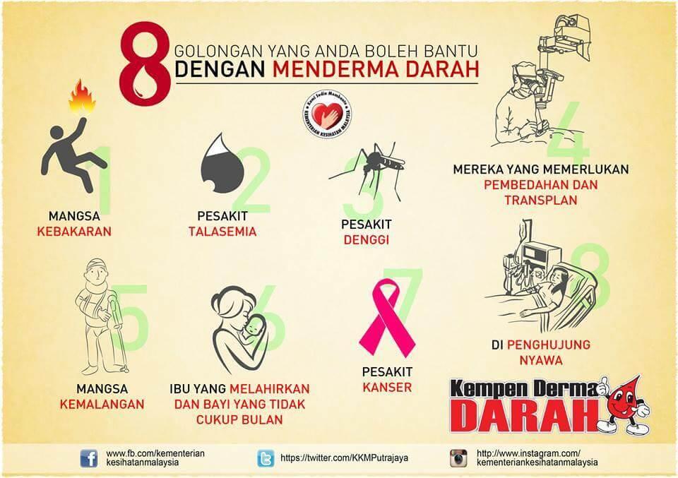 Manfaat derma darah