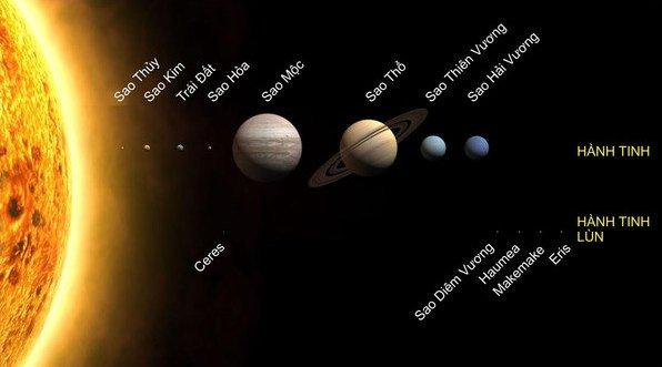 Con người có thể tồn tại bao lâu trên các hành tinh thuộc hệ Mặt Trời?