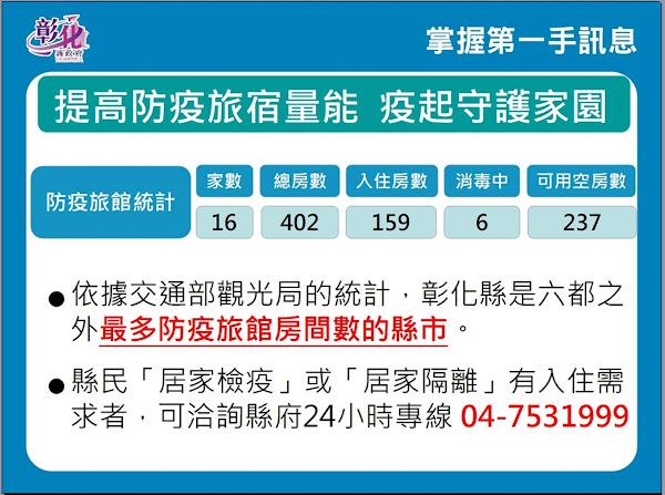 彰化防疫5/29新增2例確診 正面訊號出現仍要保持警覺