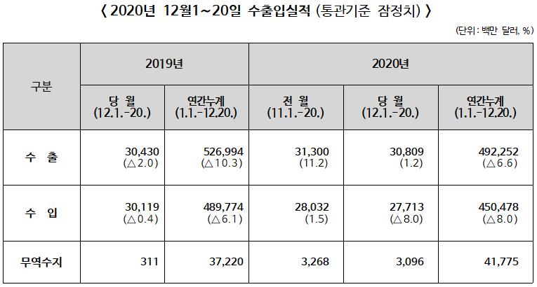 2020년 12월1~20일 수출입 전년동기비 수출 1.2%↑, 수입 8.0%↓