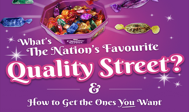 What's the Nation's Favourite Quality Street?