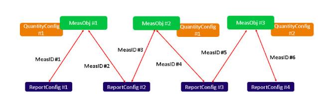 Konfigurasi 5G NR Measurement