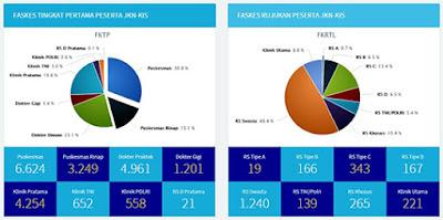 Data Anggota Faskes BPJS Kesehatan