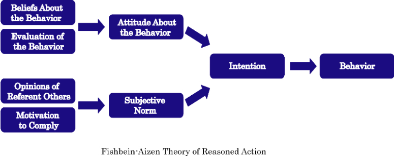 2 how do the various theories of motivation predict behavior in organizations Research has established a relationship between motivation theories and organizational behavior read on for an explanation of how employees behave in an organization and how to motivate.