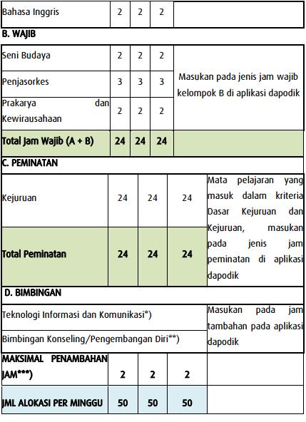 gambar Rambu-Rambu Pengisian pembelajaran SMK K13 Pada Dapodik Versi 2016