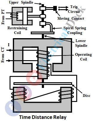 Distance Relay or Impedance Relay