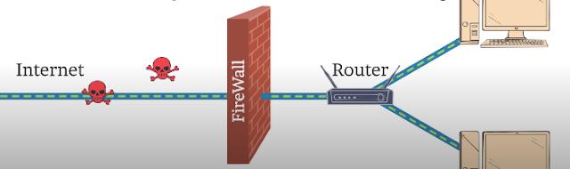 Tường lửa ngăn chặn cuộc tấn công của virus máy tính