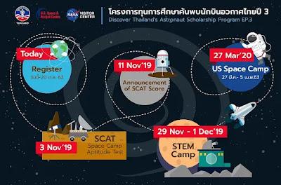 น้องๆอายุ 13-19 ปี มาสอบชิงทุนการศึกษาค้นพบนักบินอวกาศไทย Space Camp Thailand 2019 กัน