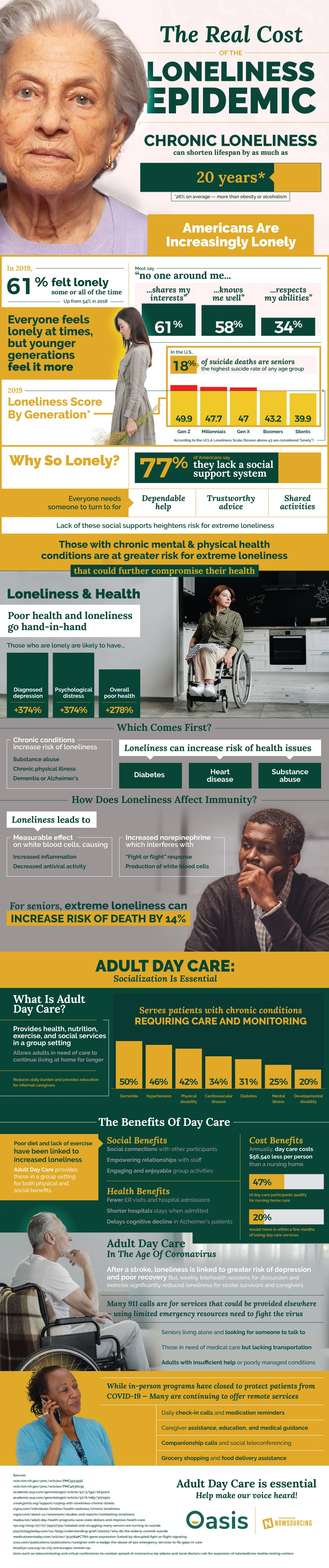 The Real Cost of the Loneliness Epidemic #infographic