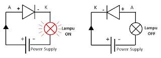 bias maju dan bias mundur dioda