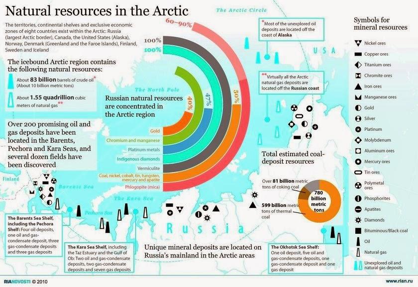 Russia's Arctic Border