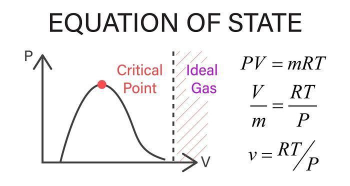 Diagrama que explica la ecuación de gas ideal