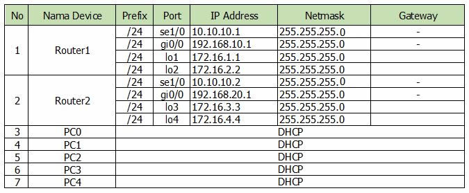 tabel ip address ospf routing