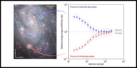 """The image on the left shows that the positions of molecular clouds (blue) and young stars (pink) do not coincide on small spatial scales. The two branches on the right quantify this displacement by showing that molecular clouds and young stars are correlated only when """"averaged"""" over a large part of the galaxy (1,000 parsecs, corresponding to 3,000 light years)."""