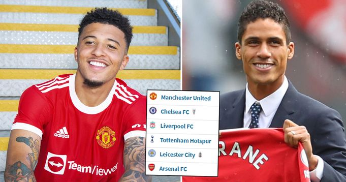 Manchester United Squad value in 2021/2021 season revealed