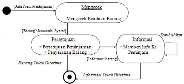 Gambar. Contoh statechart diagram