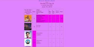 Aeronaut is #4 on the BILLCS Chart (Canada)
