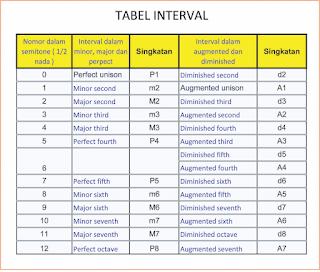 gambar tabel interval musik