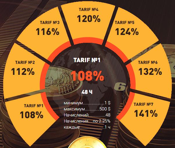cryptonix.trade отзывы