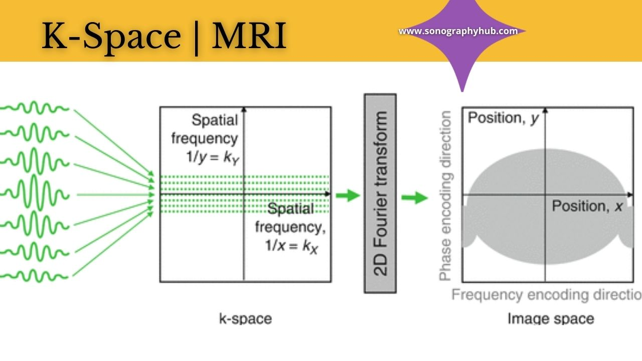 K-Space and Scanning Parameters