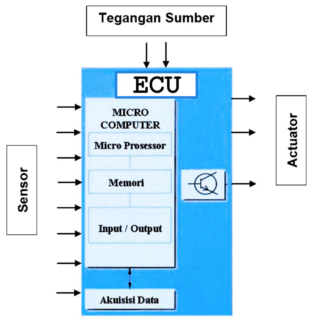 Fungsi ECU (Electronic Control Unit) & Prinsip Kerjanya ...