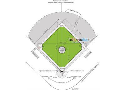 Contoh Gambar Lapangan Baseball Beserta Ukurannya Yang Lengkap