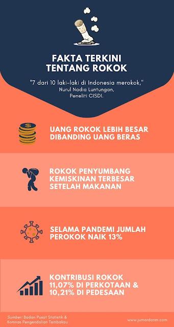 jumlah-perokok-di-indonesia