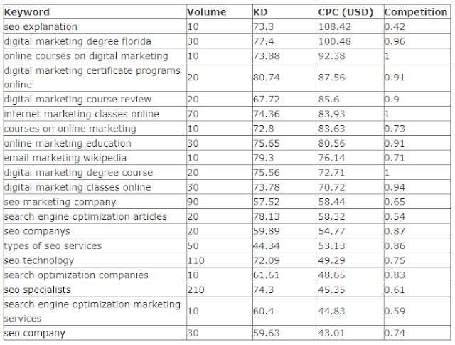 Daftar CPC Tinggi Google AdSense Berdasarkan Kata Kunci Marketing/SEO