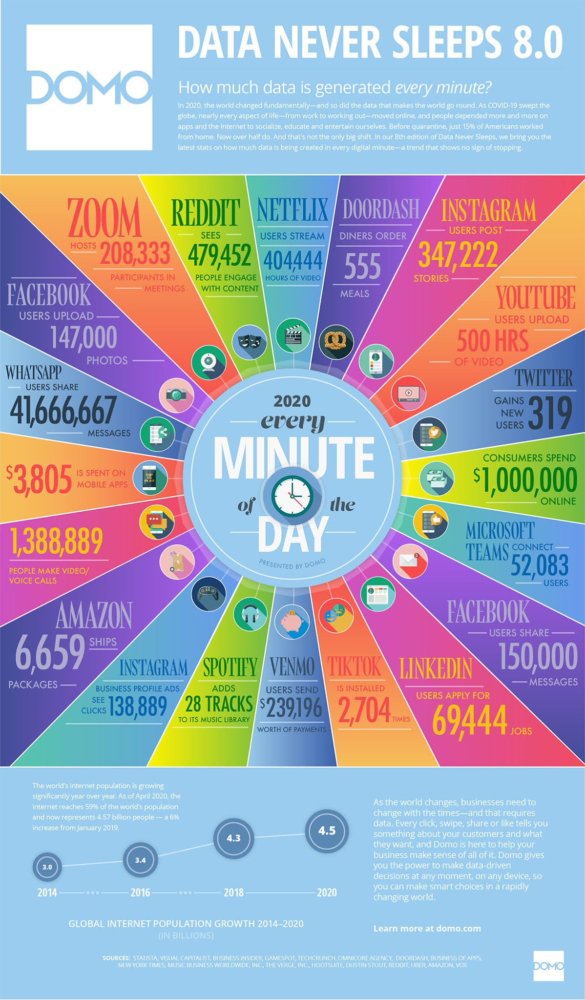 What Happens on Internet in One Minute (infographic)