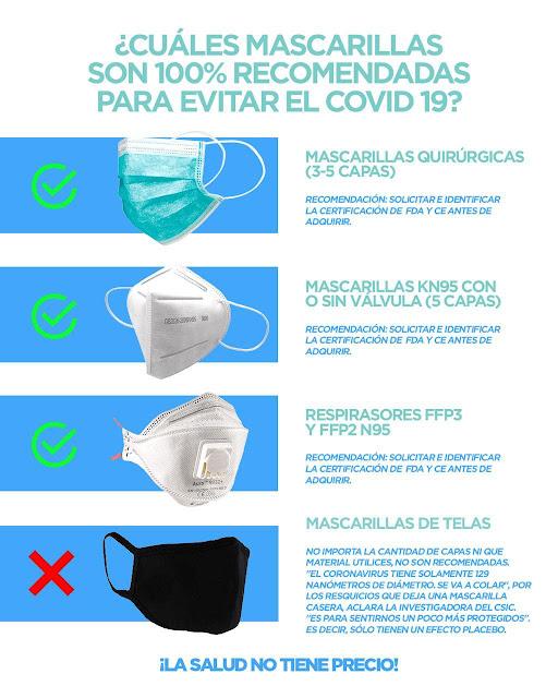 Alertan mascarillas de tela o esponja no protegen contra el Coronavirus y constituyen un peligro para la población