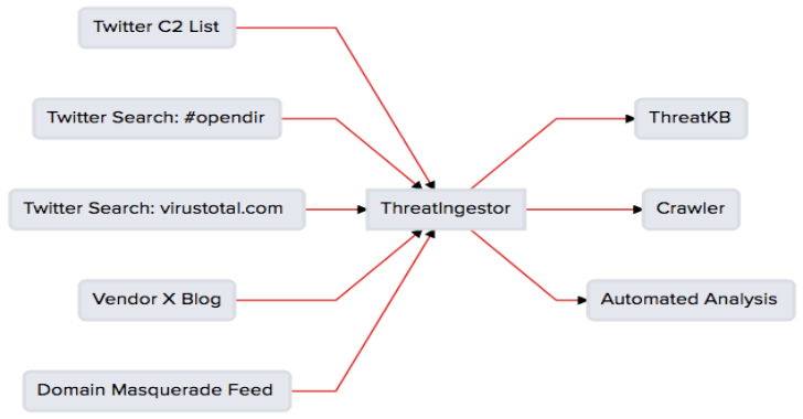 ThreatIngestor  : Extract & Aggregate Threat Intelligence