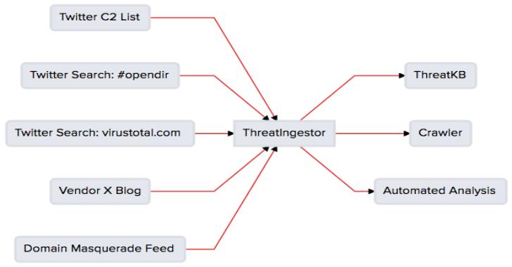 ThreatIngestor  : Extract & Aggregate Threat Intelligence