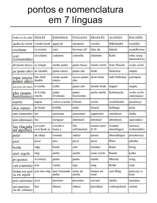 Nomenclatura Crochet en 7 Idiomas