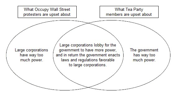 OWS and Tea Party