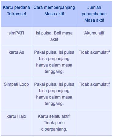 Perlu kalian ketahui, perpanjangan masa aktif Telkomsel bisa bersifat akumulatif, dan bisa juga tidak akumulatif (mengikuti masa aktif terpanjang antara paket lama vs paket baru).