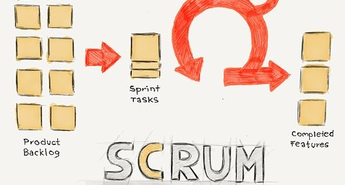 Applying Scrum in Non-IT Teams?