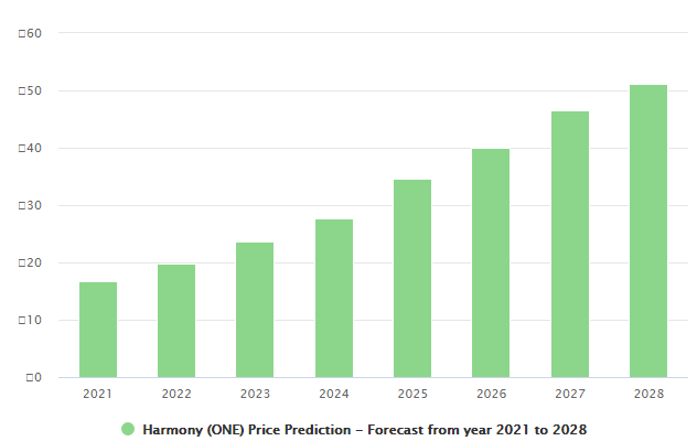 Image of Harmony one price prediction forecast form 2021 to 2028