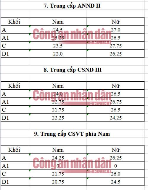 Điểm chuẩn trung cấp các trường CAND năm 2016