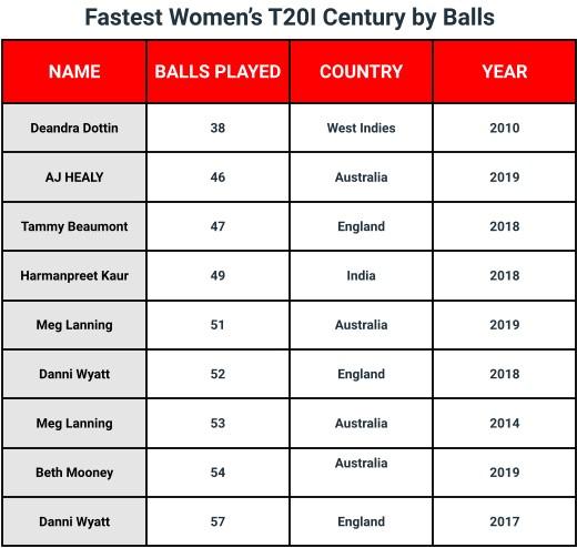 Naisten kriketti: Kuka teki nopeimman T20 -kansainvälisen vuosisadan