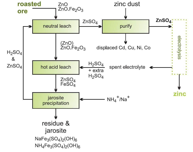 Aplikasi Kimia Pembuatan Seng Skala Industri Dan
