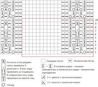 shema i opisanie uzora