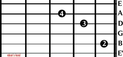 Cara Stem Gitar Dengan Nada C Versi 1