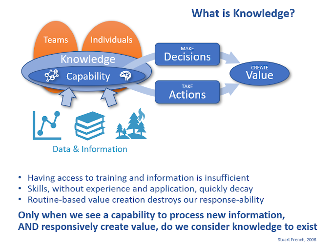 Helping non-KM Managers understand how Knowledge is a key part of their success