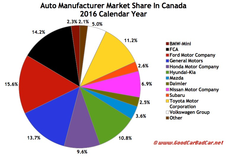 Car Manufacturers By Market Share Mail: Canada Auto Sales Brand Rankings – 2016 Year End