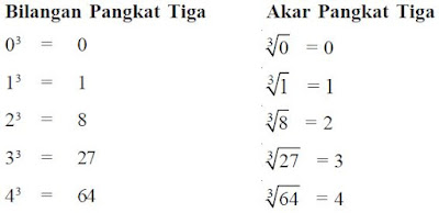 Rumus Cara Mencari dan Menghitung Akar Pangkat 3 (Tiga)