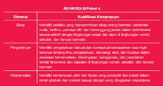 Deskripsi Standar Kompetensi Lulusan (SKL)